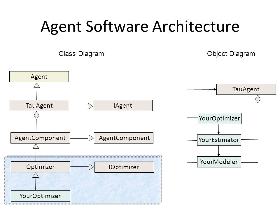 Agent Software Architecture Agent TauAgent AgentComponent Optimizer IAgent IAgentComponent IOptimizer YourOptimizer TauAgent YourOptimizer YourEstimator YourModeler Class Diagram Object Diagram