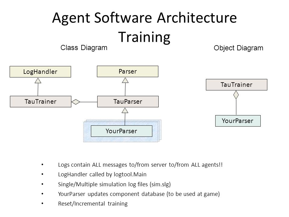 Agent Software Architecture Training LogHandler TauTrainerTauParser YourParser TauTrainer YourParser Class Diagram Object Diagram Logs contain ALL messages to/from server to/from ALL agents!.