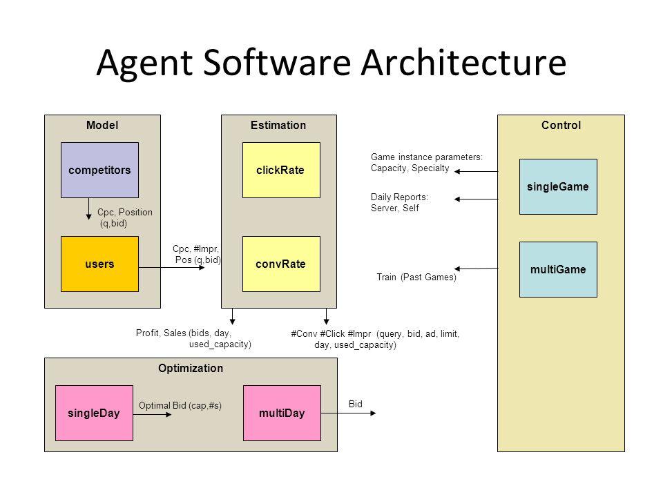 Agent Software Architecture Agent TauAgent AgentComponent Optimizer IAgent IAgentComponent IOptimizer YourOptimizer TauAgent YourOptimizer YourEstimator YourModeler Class Diagram Object Diagram