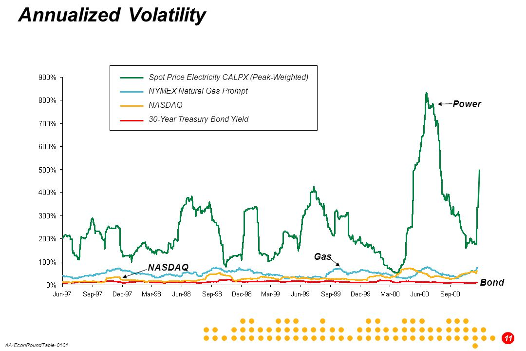 11 AA-EconRoundTable-0101 Annualized Volatility Spot Price Electricity CALPX (Peak-Weighted) NYMEX Natural Gas Prompt NASDAQ 30-Year Treasury Bond Yield Power Gas Bond NASDAQ
