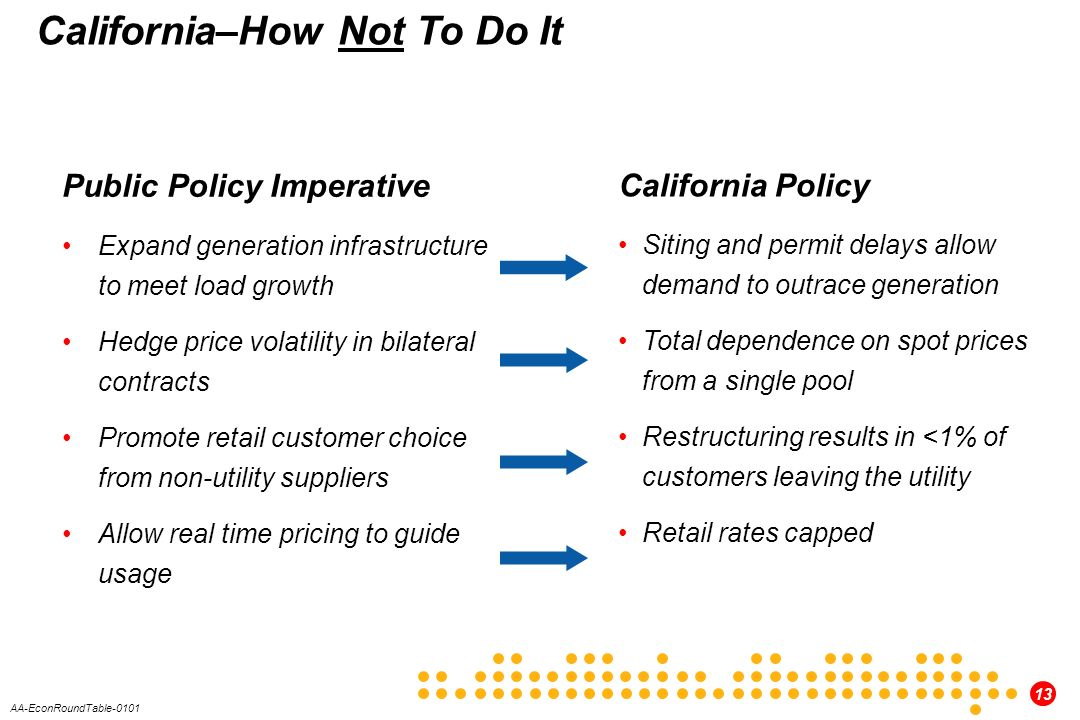 13 AA-EconRoundTable-0101 California–How Not To Do It Public Policy Imperative Expand generation infrastructure to meet load growth Hedge price volatility in bilateral contracts Promote retail customer choice from non-utility suppliers Allow real time pricing to guide usage California Policy Siting and permit delays allow demand to outrace generation Total dependence on spot prices from a single pool Restructuring results in <1% of customers leaving the utility Retail rates capped