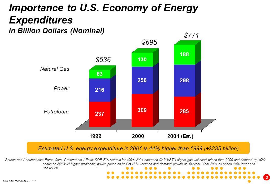 3 AA-EconRoundTable-0101 Importance to U.S.
