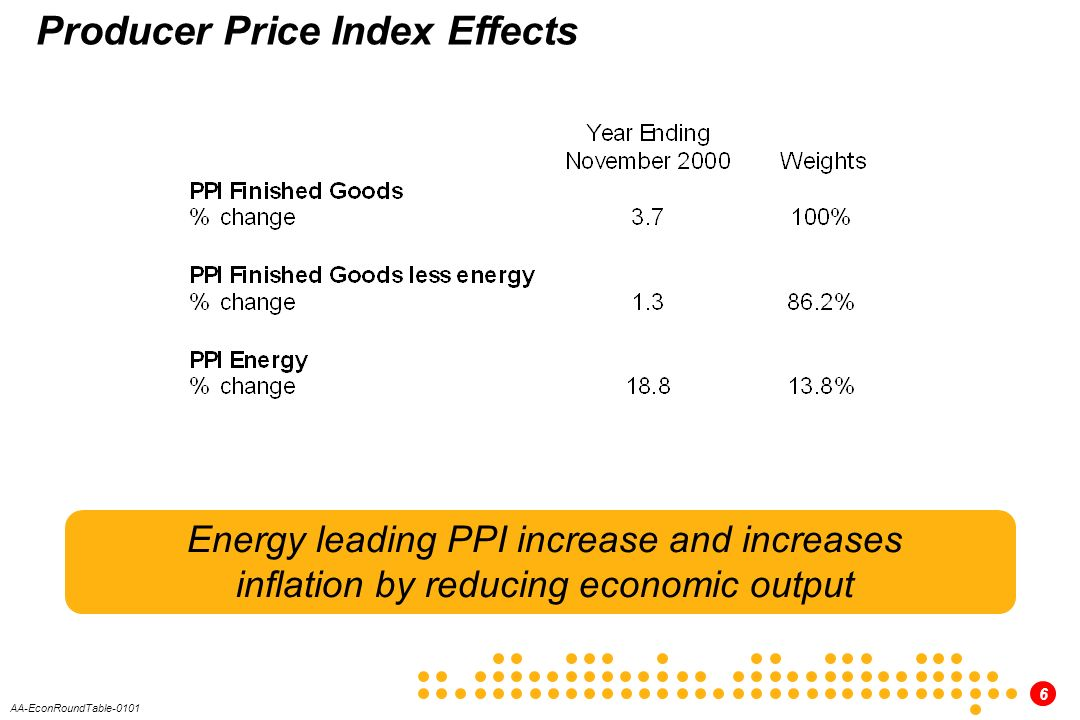 6 AA-EconRoundTable-0101 Producer Price Index Effects Energy leading PPI increase and increases inflation by reducing economic output