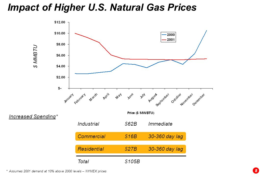 $ MMBTU Impact of Higher U.S.