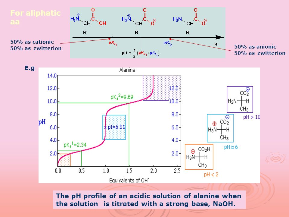 The pH profile of an acidic solution of alanine when the solution is titrated with a strong base, NaOH. E.g 50% as cationic 50% as zwitterion 50% as a