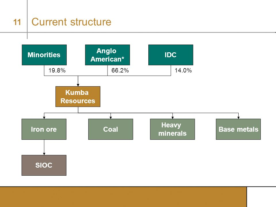 11 Current structure * Listed Kumba Resources Iron oreCoal Heavy minerals Base metals 100% SIOC 19.4% Minorities 14.0% IDC 66.6% Anglo American* 19.8%