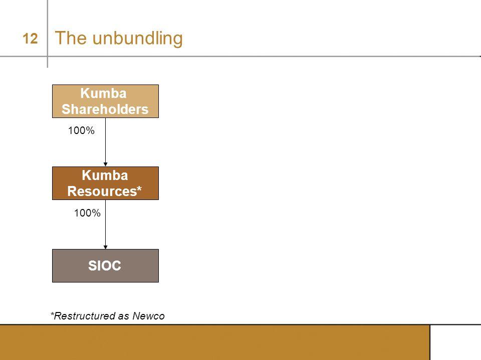 12 100% The unbundling *Restructured as Newco Kumba Shareholders Kumba Resources* SIOC 100%