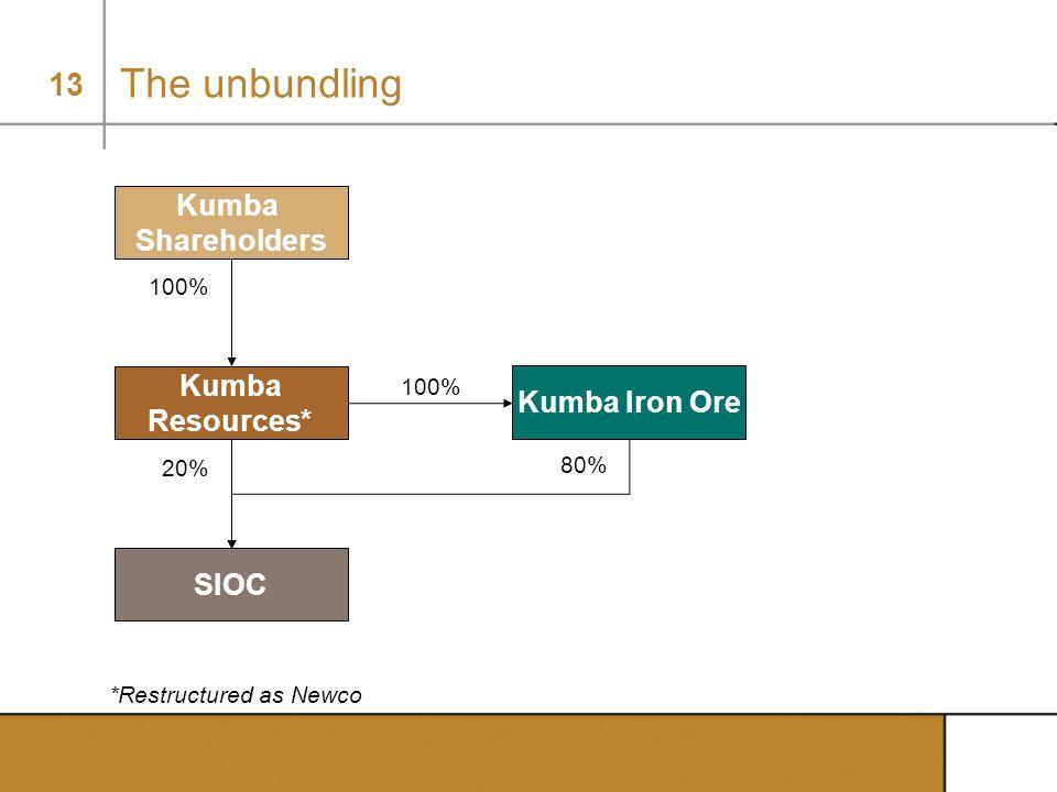 13 20% The unbundling *Restructured as Newco Kumba Shareholders Kumba Resources* SIOC 100% Kumba Iron Ore 80% 100%