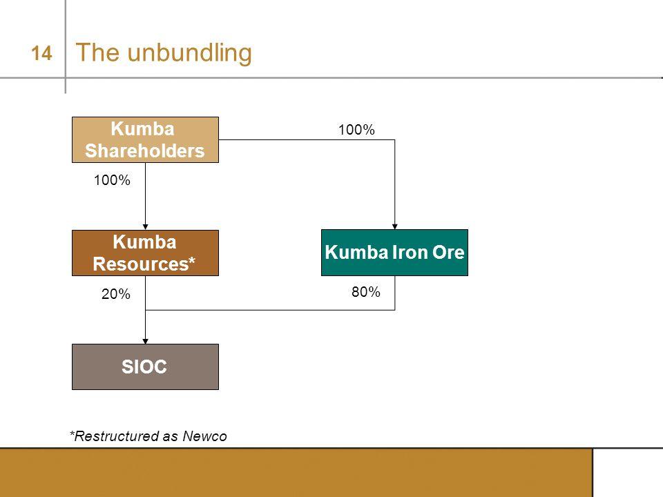 14 20% The unbundling *Restructured as Newco Kumba Shareholders Kumba Resources* SIOC 100% Kumba Iron Ore 80% 100%