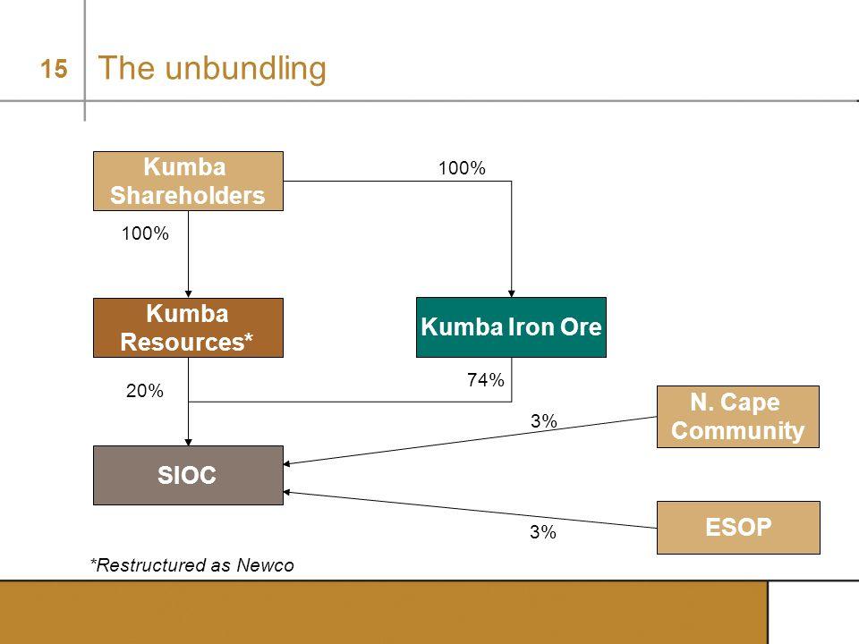 15 20% The unbundling *Restructured as Newco Kumba Shareholders Kumba Resources* SIOC 100% Kumba Iron Ore 100% ESOP N. Cape Community 3% 74%