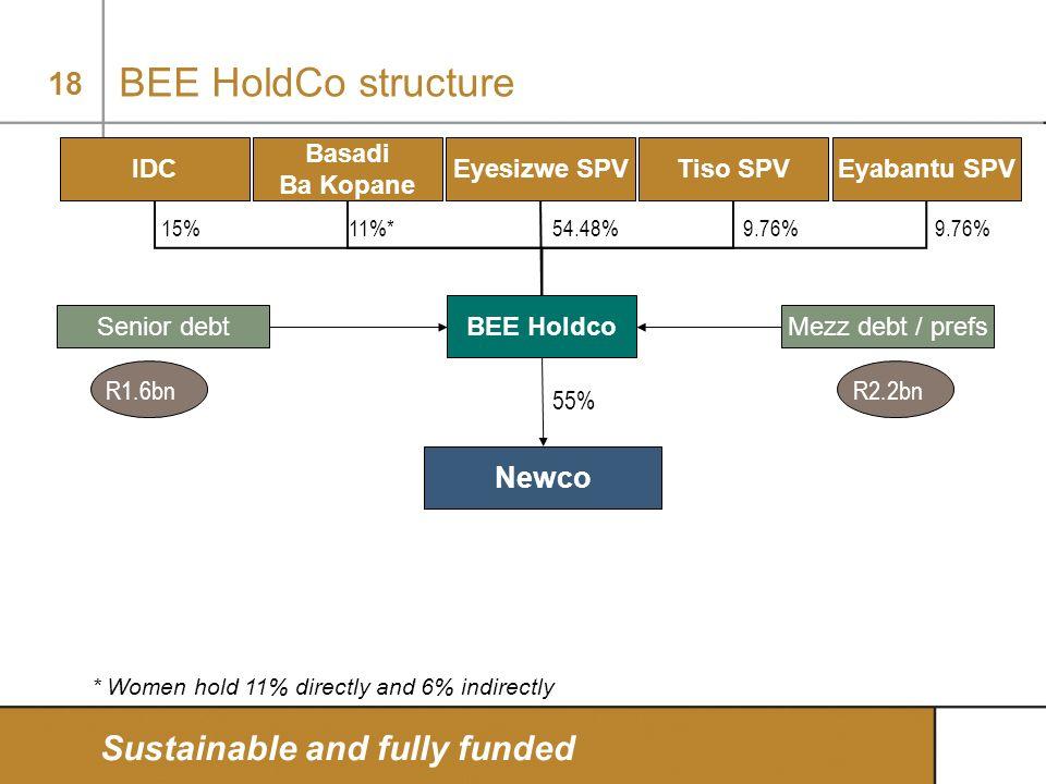 18 BEE HoldCo structure Sustainable and fully funded 15%11%*54.48%9.76% BEE Holdco IDC Basadi Ba Kopane Eyesizwe SPVTiso SPVEyabantu SPV Senior debtMe