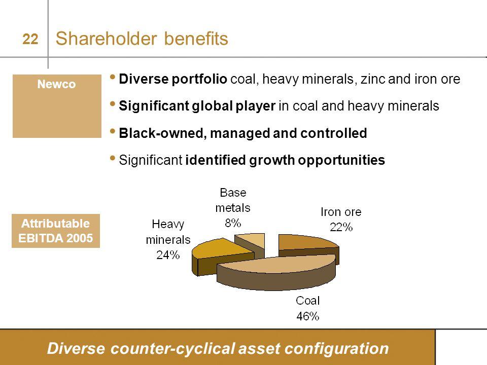 22 Shareholder benefits Diverse counter-cyclical asset configuration Attributable EBITDA 2005 Diverse portfolio coal, heavy minerals, zinc and iron or
