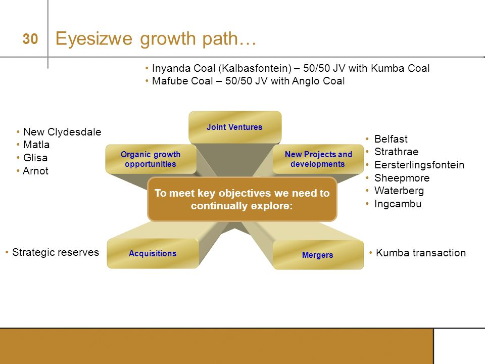 30 Eyesizwe growth path… Joint Ventures New Projects and developments Organic growth opportunities Mergers Acquisitions To meet key objectives we need