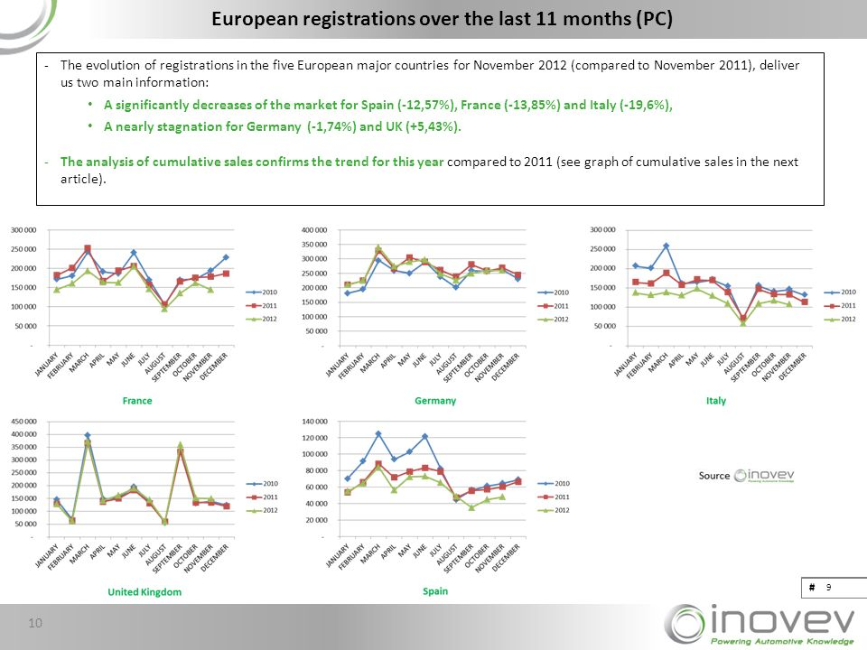 # European registrations over the last 11 months (PC) -The evolution of registrations in the five European major countries for November 2012 (compared to November 2011), deliver us two main information: A significantly decreases of the market for Spain (-12,57%), France (-13,85%) and Italy (-19,6%), A nearly stagnation for Germany (-1,74%) and UK (+5,43%).