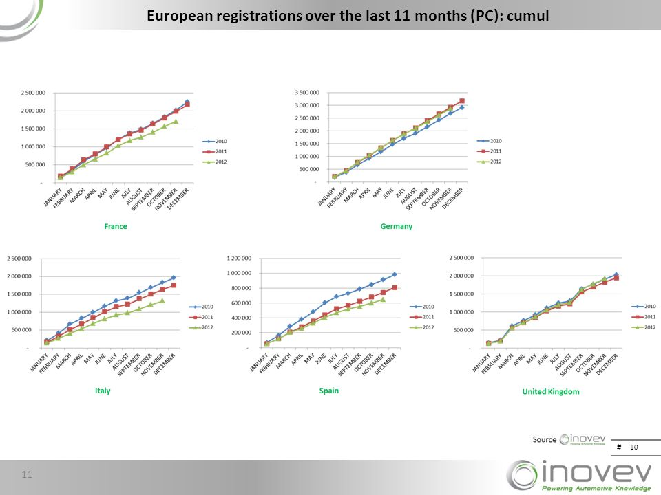# European registrations over the last 11 months (PC): cumul # 10 11