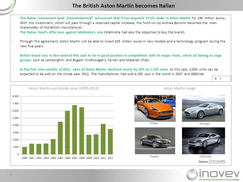 # -The Italian investment fund Investindustrial announced that it has acquired 37.5% stake in Aston Martin for 190 million euros.