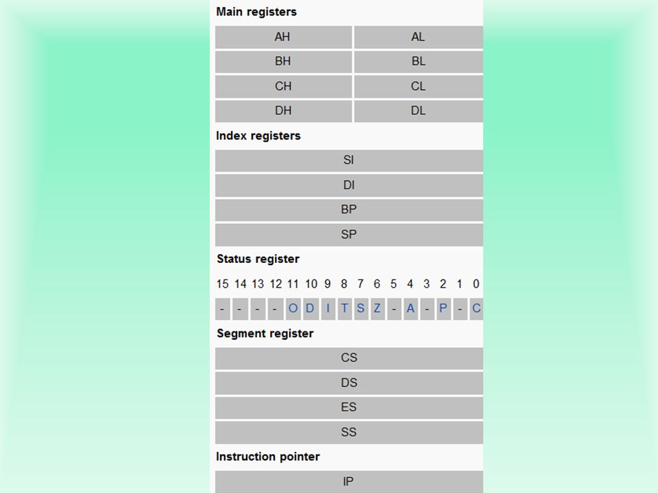b.Pointer & Index reg.