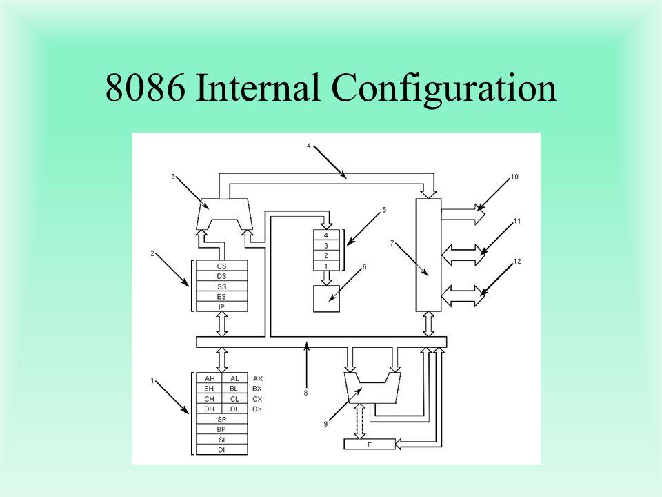 8086 Internal Configuration