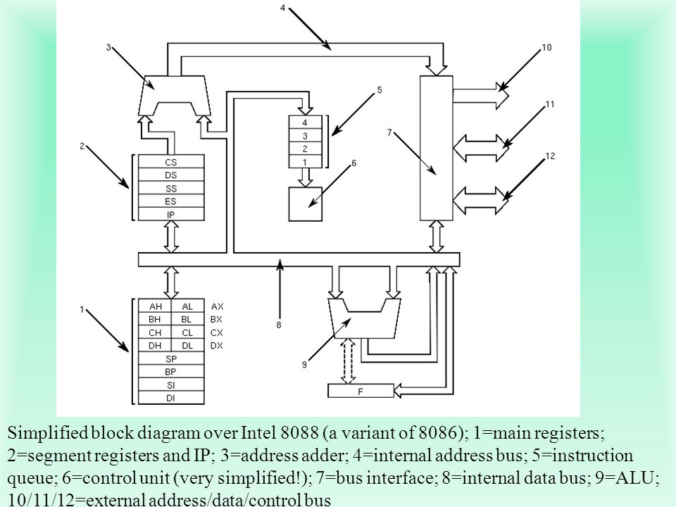 Simplified block diagram over Intel 8088 (a variant of 8086); 1=main registers; 2=segment registers and IP; 3=address adder; 4=internal address bus; 5