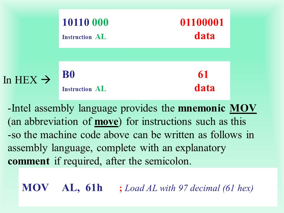 10110 000 01100001 Instruction AL data B0 61 Instruction AL data In HEX -Intel assembly language provides the mnemonic MOV (an abbreviation of move) f