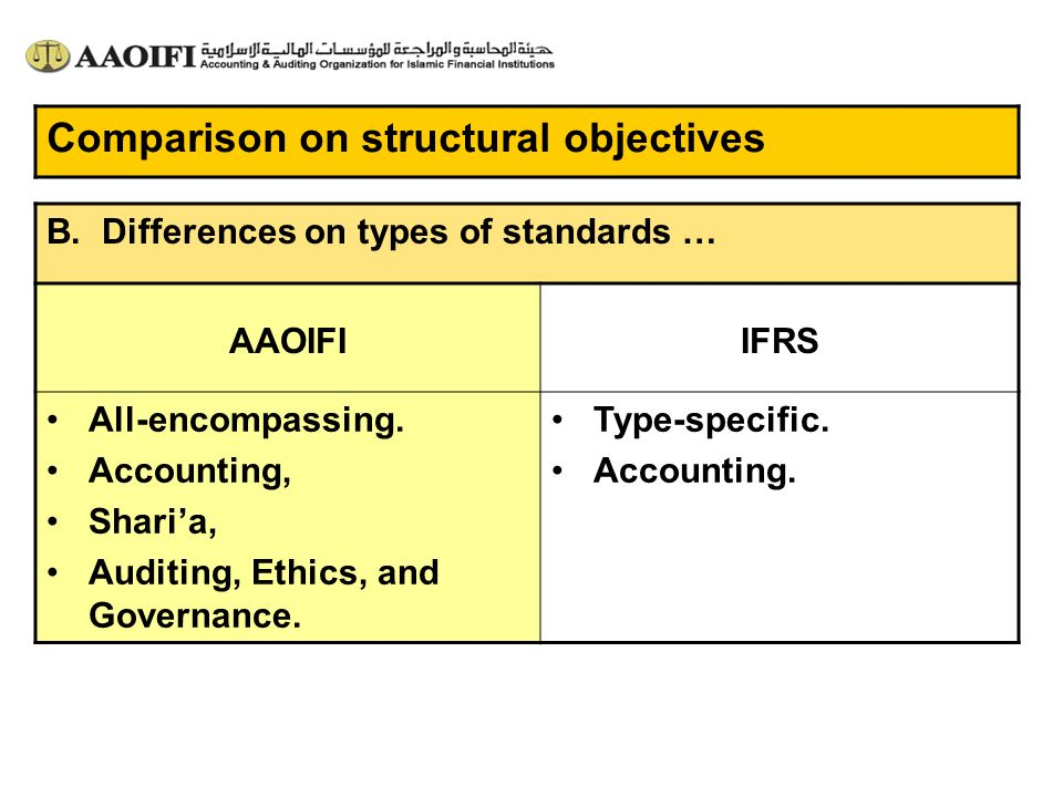 Comparison on structural objectives B. Differences on types of standards … IFRSAAOIFI Type-specific. Accounting. All-encompassing. Accounting, Sharia,