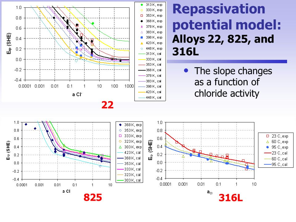 Repassivation potential model: Alloys 22, 825, and 316L The slope changes as a function of chloride activity 316L 825 22