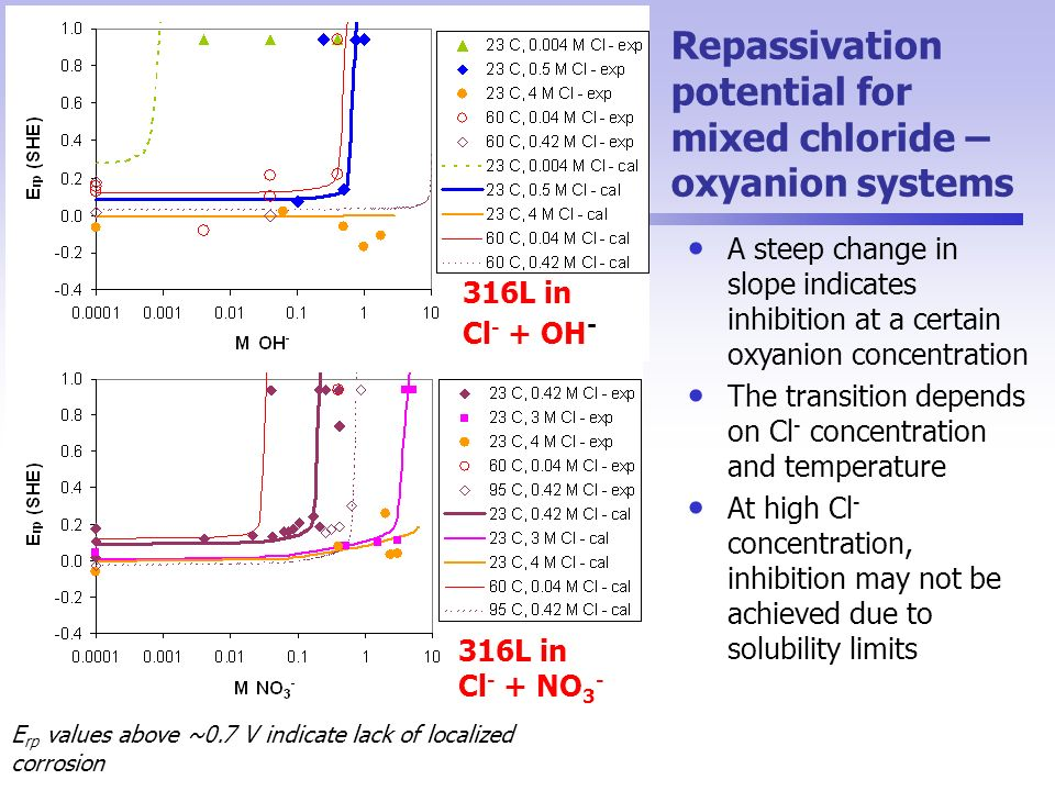 Repassivation potential for mixed chloride – oxyanion systems A steep change in slope indicates inhibition at a certain oxyanion concentration The transition depends on Cl - concentration and temperature At high Cl - concentration, inhibition may not be achieved due to solubility limits E rp values above ~0.7 V indicate lack of localized corrosion 316L in Cl - + OH - 316L in Cl - + NO 3 -