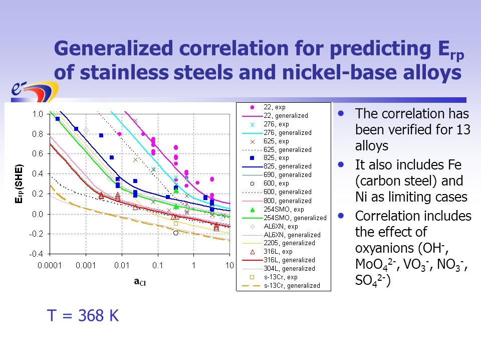 Generalized correlation for predicting E rp of stainless steels and nickel-base alloys The correlation has been verified for 13 alloys It also includes Fe (carbon steel) and Ni as limiting cases Correlation includes the effect of oxyanions (OH -, MoO 4 2-, VO 3 -, NO 3 -, SO 4 2- ) T = 368 K