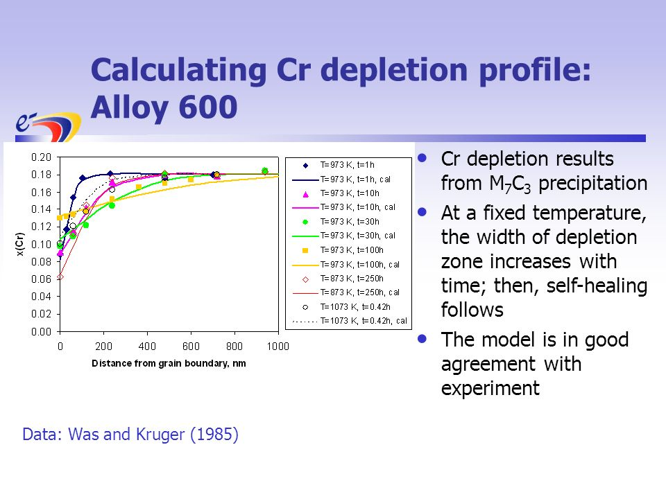 Calculating Cr depletion profile: Alloy 600 Cr depletion results from M 7 C 3 precipitation At a fixed temperature, the width of depletion zone increases with time; then, self-healing follows The model is in good agreement with experiment Data: Was and Kruger (1985)