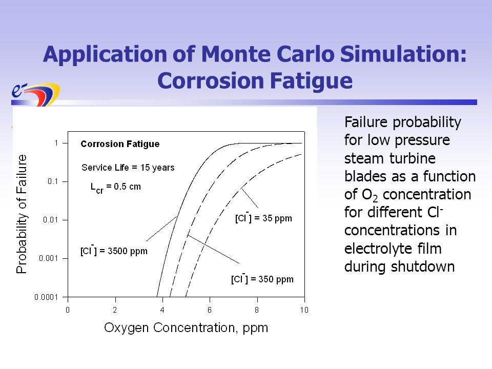 Application of Monte Carlo Simulation: Corrosion Fatigue Failure probability for low pressure steam turbine blades as a function of O 2 concentration for different Cl - concentrations in electrolyte film during shutdown