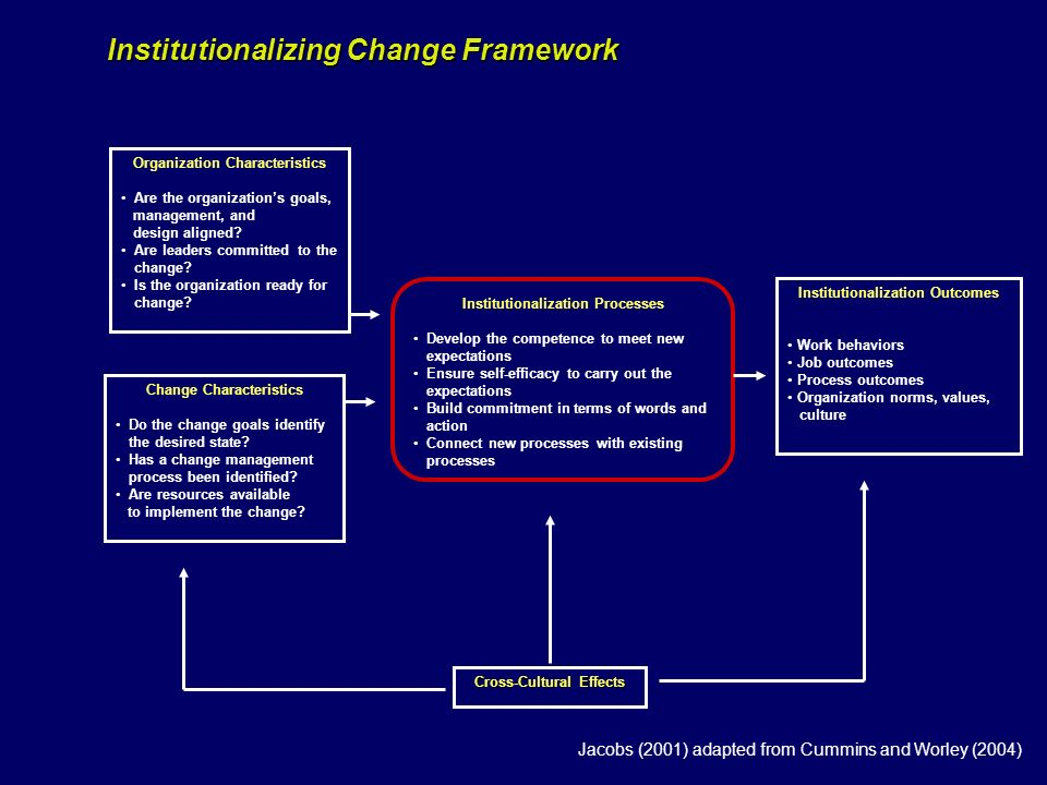 Institutionalizing Change Framework Organization Characteristics Are the organizations goals, management, and design aligned? Are leaders committed to