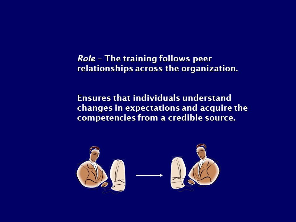 Role – The training follows peer relationships across the organization. Ensures that individuals understand changes in expectations and acquire the co