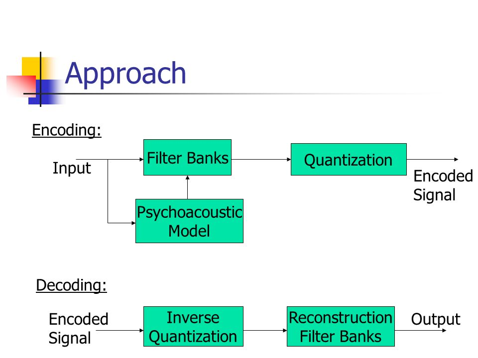 Approach Filter Banks Psychoacoustic Model Quantization Inverse Quantization Reconstruction Filter Banks Encoding: Input Encoded Signal Decoding: Encoded Signal Output