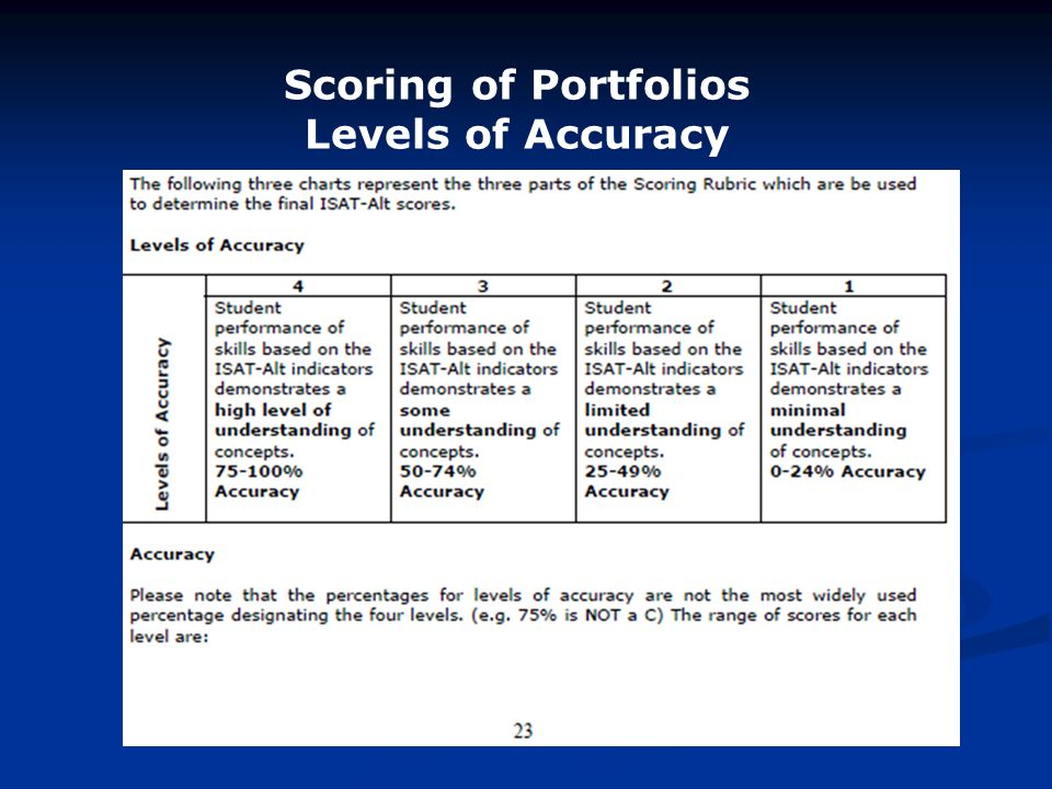 Scoring of Portfolios Levels of Accuracy