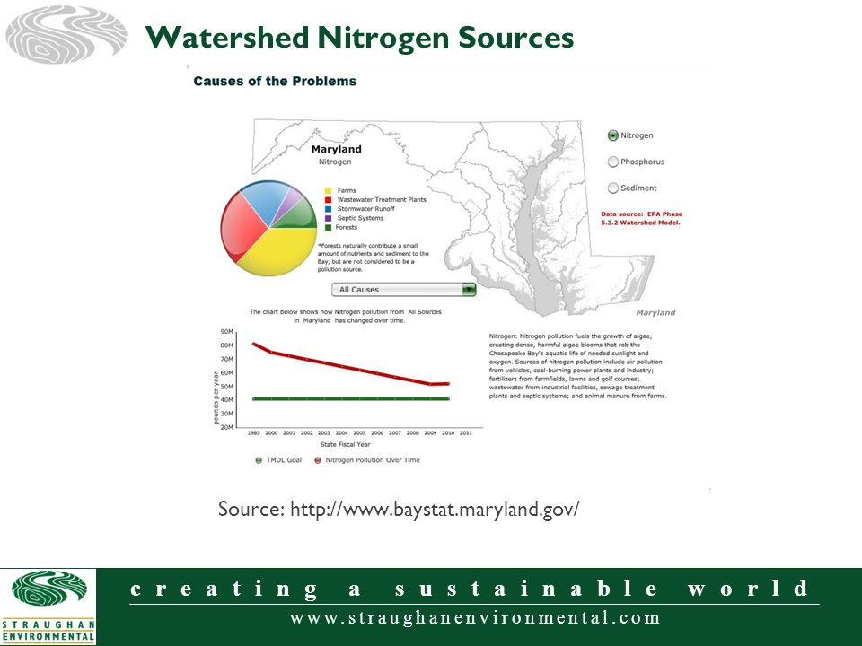 www.straughanenvironmental.com creating a sustainable world Watershed Nitrogen Sources Source: http://www.baystat.maryland.gov/