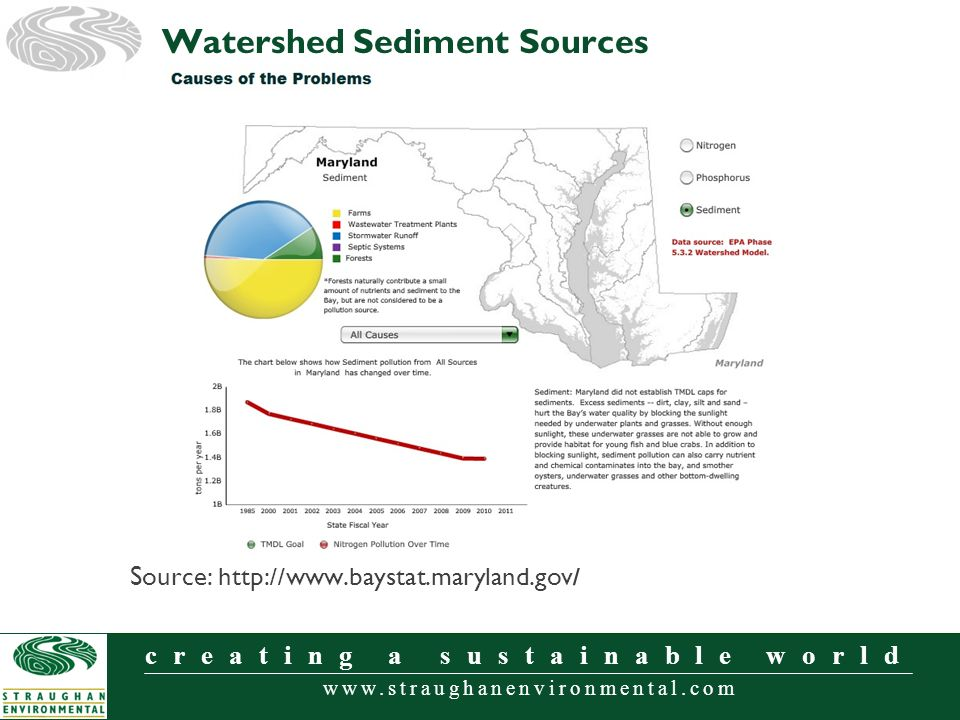 www.straughanenvironmental.com creating a sustainable world Source: http://www.baystat.maryland.gov / Watershed Sediment Sources