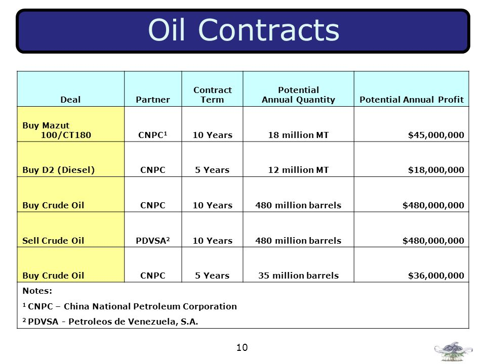 10 Oil Contracts DealPartner Contract Term Potential Annual QuantityPotential Annual Profit Buy Mazut 100/CT180CNPC 1 10 Years18 million MT$45,000,000