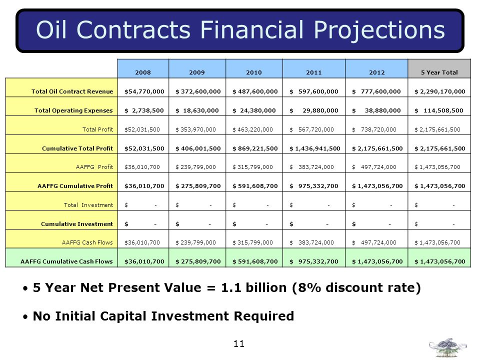 11 Oil Contracts Financial Projections 5 Year Net Present Value = 1.1 billion (8% discount rate) No Initial Capital Investment Required 20082009201020