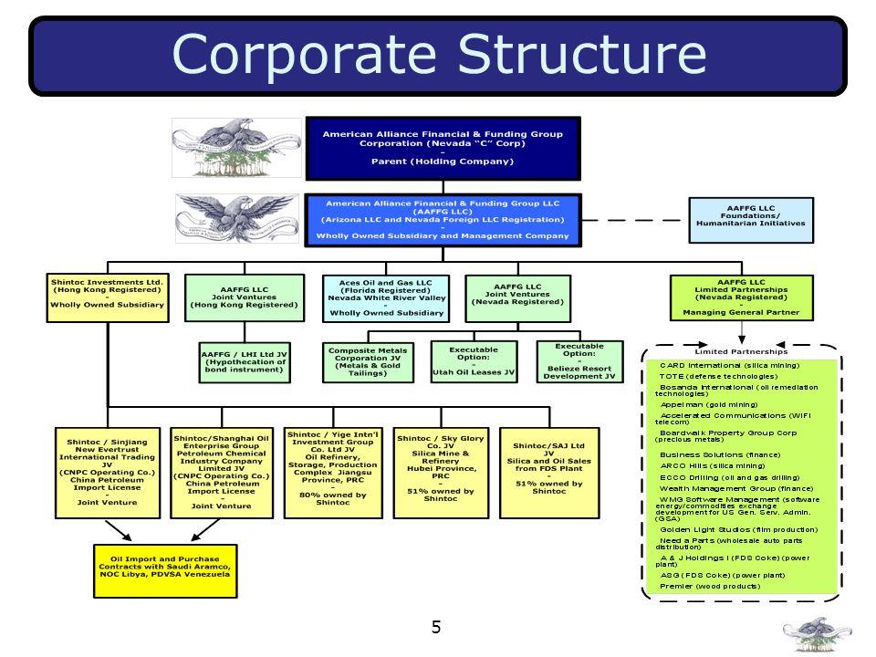 5 Corporate Structure
