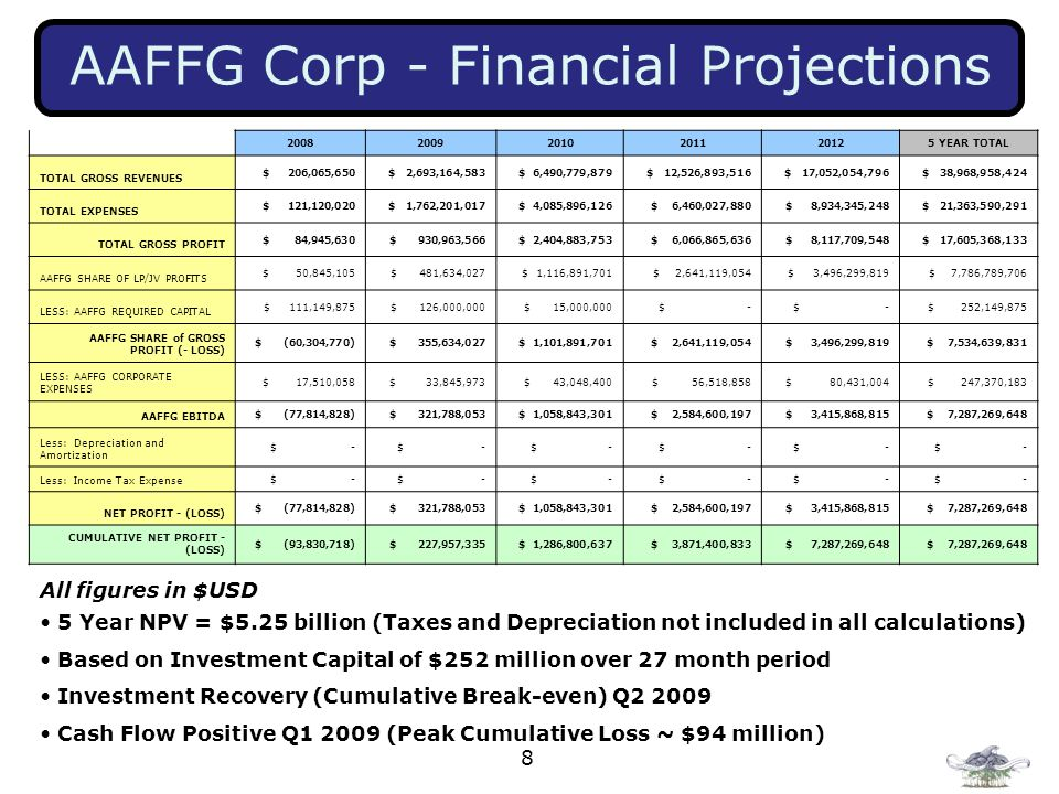 8 AAFFG Corp - Financial Projections All figures in $USD 5 Year NPV = $5.25 billion (Taxes and Depreciation not included in all calculations) Based on