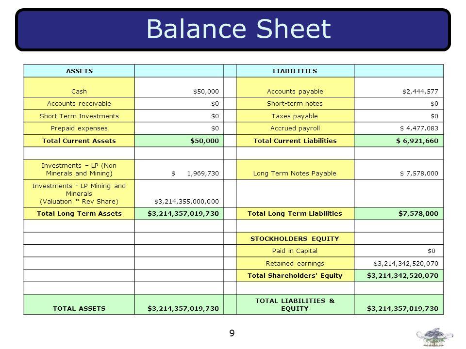 9 Balance Sheet ASSETSLIABILITIES Cash$50,000 Accounts payable $2,444,577 Accounts receivable$0 Short-term notes$0 Short Term Investments $0 Taxes pay