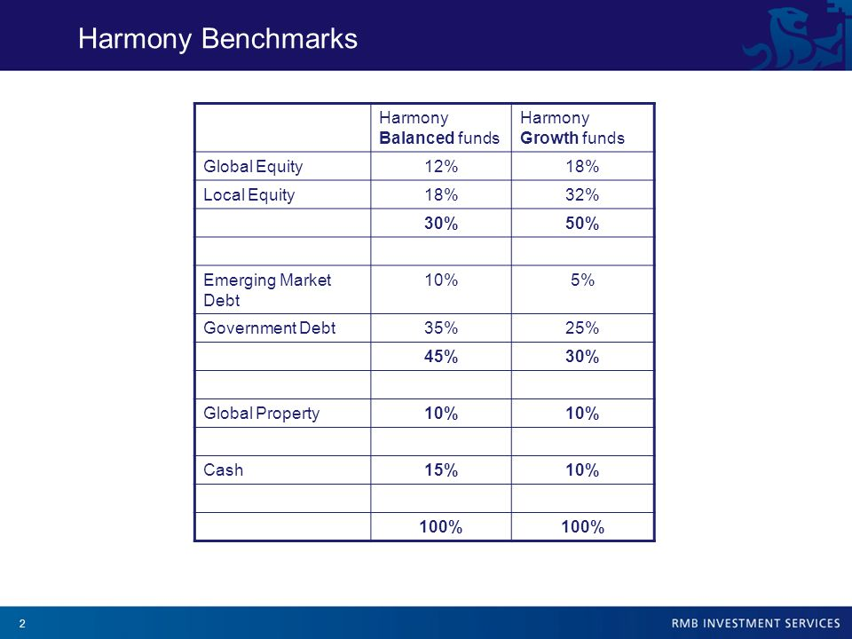 2 Harmony Benchmarks Harmony Balanced funds Harmony Growth funds Global Equity12%18% Local Equity18%32% 30%50% Emerging Market Debt 10%5% Government D