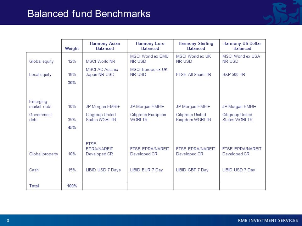 3 Balanced fund Benchmarks Weight Harmony Asian Balanced Harmony Euro Balanced Harmony Sterling Balanced Harmony US Dollar Balanced Global equity12%MS