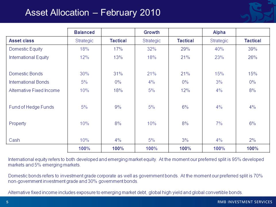 5 Asset Allocation – February 2010 Balanced Growth Alpha Asset classStrategicTacticalStrategicTacticalStrategicTactical Domestic Equity18%17%32%29%40%39% International Equity12%13%18%21%23%26% Domestic Bonds30%31%21% 15% International Bonds5%0%4%0%3%0% Alternative Fixed Income10%18%5%12%4%8% Fund of Hedge Funds5%9%5%6%4% Property10%8%10%8%7%6% Cash10%4%5%3%4%2% 100% International equity refers to both developed and emerging market equity.