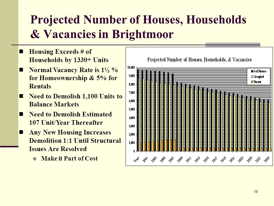14 Projected Number of Houses, Households & Vacancies in Brightmoor Housing Exceeds # of Households by Units Normal Vacancy Rate is 1½ % for Homeownership & 5% for Rentals Need to Demolish 1,100 Units to Balance Markets Need to Demolish Estimated 107 Unit/Year Thereafter Any New Housing Increases Demolition 1:1 Until Structural Issues Are Resolved Make it Part of Cost