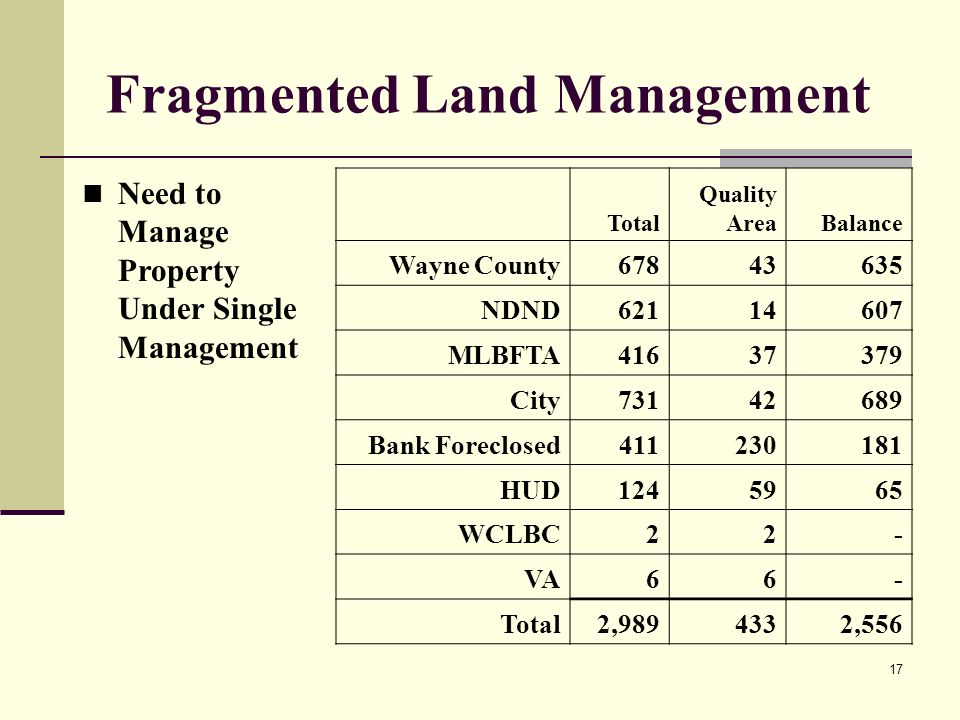 17 Fragmented Land Management Total Quality AreaBalance Wayne County NDND MLBFTA City Bank Foreclosed HUD WCLBC VA Total 2, ,556 Need to Manage Property Under Single Management