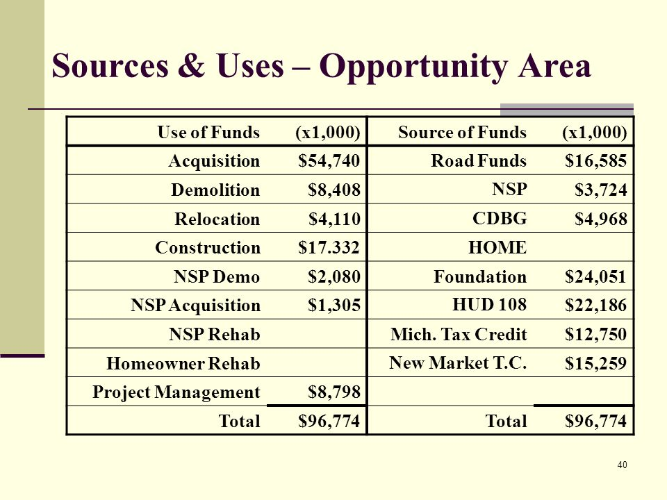 40 Sources & Uses – Opportunity Area Use of Funds(x1,000)Source of Funds(x1,000) Acquisition$54,740Road Funds$16,585 Demolition$8,408NSP$3,724 Relocation$4,110CDBG$4,968 Construction$17.332HOME NSP Demo$2,080Foundation$24,051 NSP Acquisition$1,305HUD 108$22,186 NSP RehabMich.