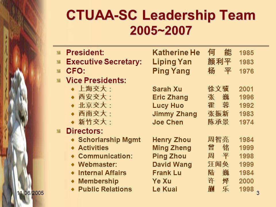 11/06/20053 CTUAA-SC Leadership Team 2005~2007 President:Katherine He 1985 Executive Secretary:Liping Yan 1983 CFO:Ping Yang 1976 Vice Presidents: Sar