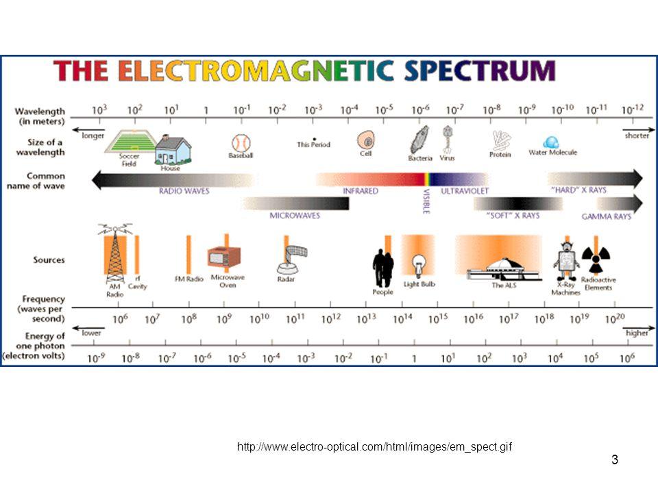 3 http://www.electro- optical.com/html/images/em_spect.gif