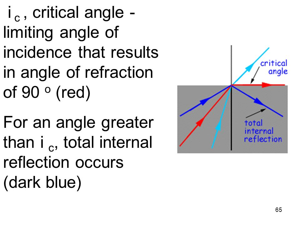 65 i c, critical angle - limiting angle of incidence that results in angle of refraction of 90 o (red) For an angle greater than i c, total internal reflection occurs (dark blue)